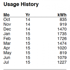 Actual Electric Usage-kWh